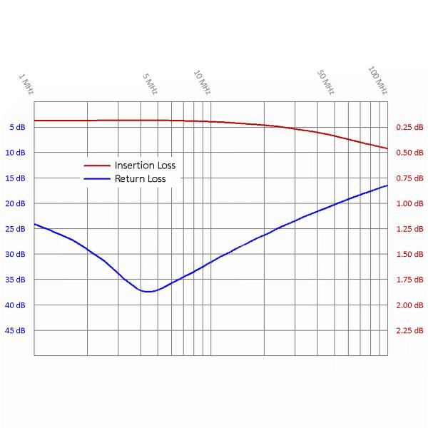Frequenzgang für Netzwerkisolator EMOSAFE EN-85e